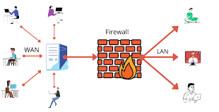 Nigerian Government to create Firewall